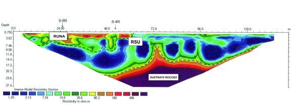 Perfil de tomografía eléctrica realizado en el vertedero, en el cual se puede diferenciar el sustrato rocoso, el residuo sólido urbano (RSU) y los residuos de materiales de la construcción (Runas), en base a su resistividad.