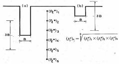 Ejemplo de cálculo de la presión equivalente en función de la profundidad y presiones límite obtenidas.