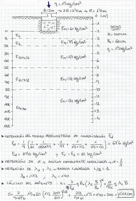 Fig. 3: Ejemplo práctico de cálculo del asiento a partir del módulo presiométrico en un suelo heterogéneo.
