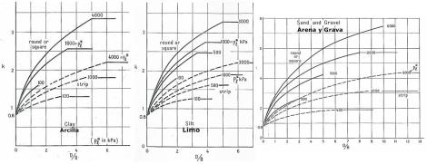 Gráficas para la obtención del factor K  según tipología de cimentación, ancho y empotrramiento