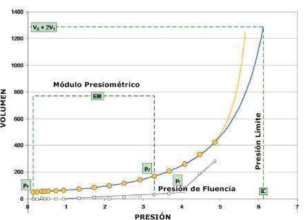 Gráfico esfuerzo-deformación obtenido de un ensayo presiómetrico.