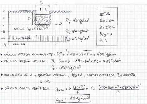 Ejemplo de cálculo de la carga admisible a partir de presiones límite obtenidas con el ensayo presiométrico Menard.